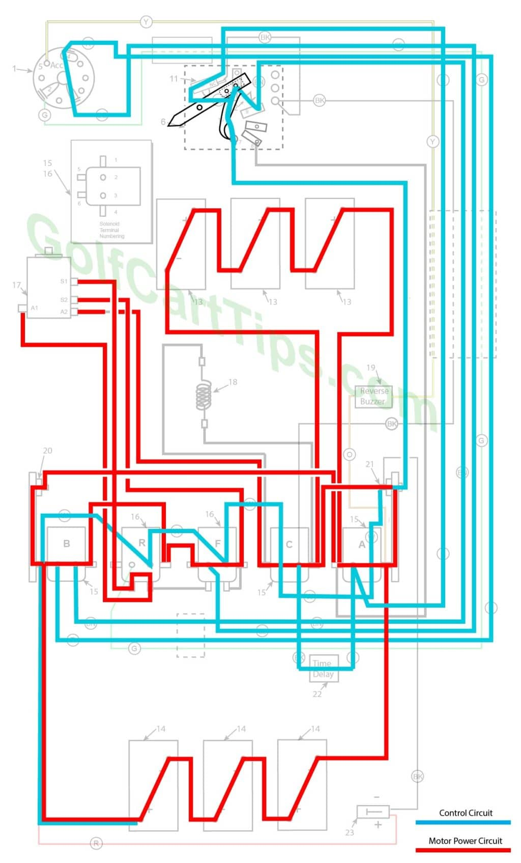 Harley Davidson Golf Cart Wiring Diagrams 19791982 Dede4 1982 Diagram After Approximately 2 Seconds The Time Delay Kicks In And Energizes Solenoid C Bypassing Resistor Providing A Full 36 Volt Charge To