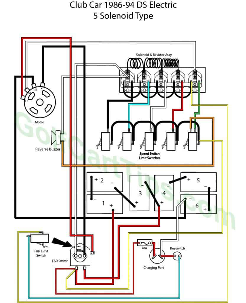 Typical Diagram For Club Car DS Electric 5 Solenoid 1986-94