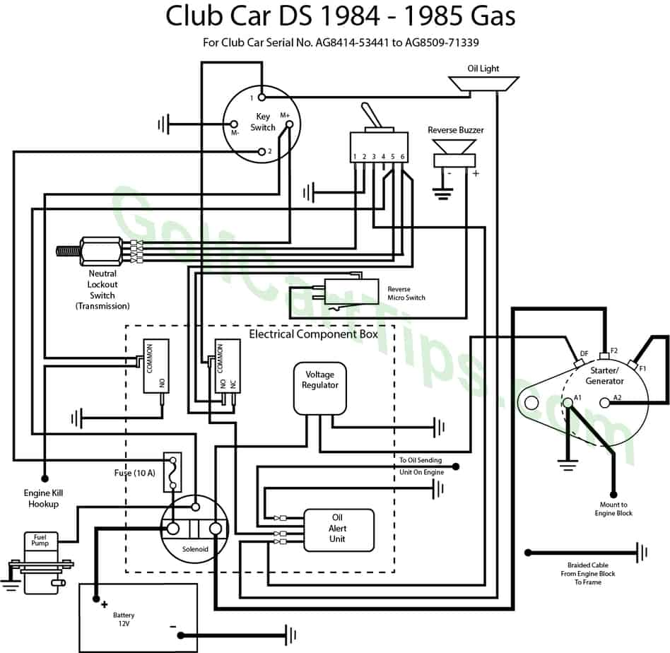 Club Car DS Wiring Diagrams 1981 To 2002 - Golf Cart Tips | White Rodgers Solenoid Wiring Diagram Club Car |  | Golf Cart Tips