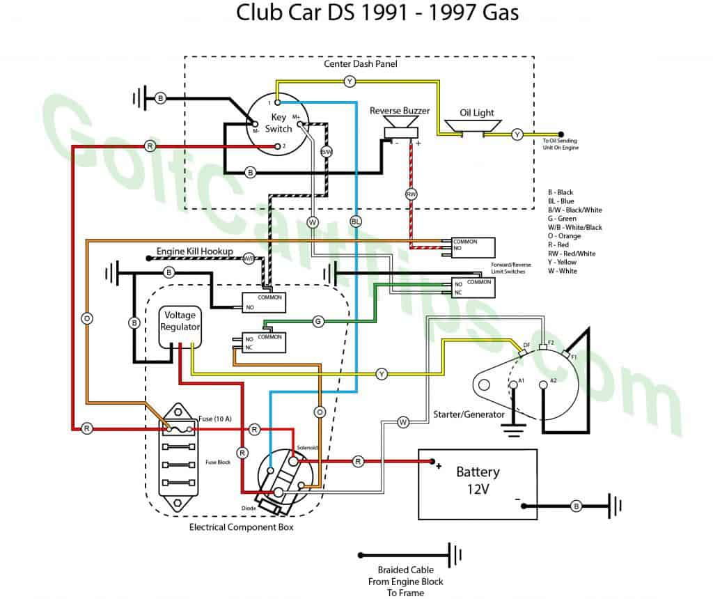 Typical Diagram For Club Car DS Gas 1991-97